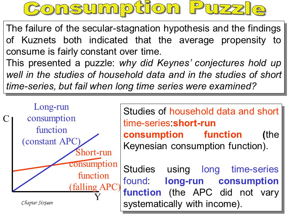 Long-run consumption function (constant APC)