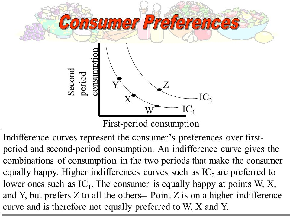 Consumer Preferences consumption Second- period Y Z IC2 X W IC1