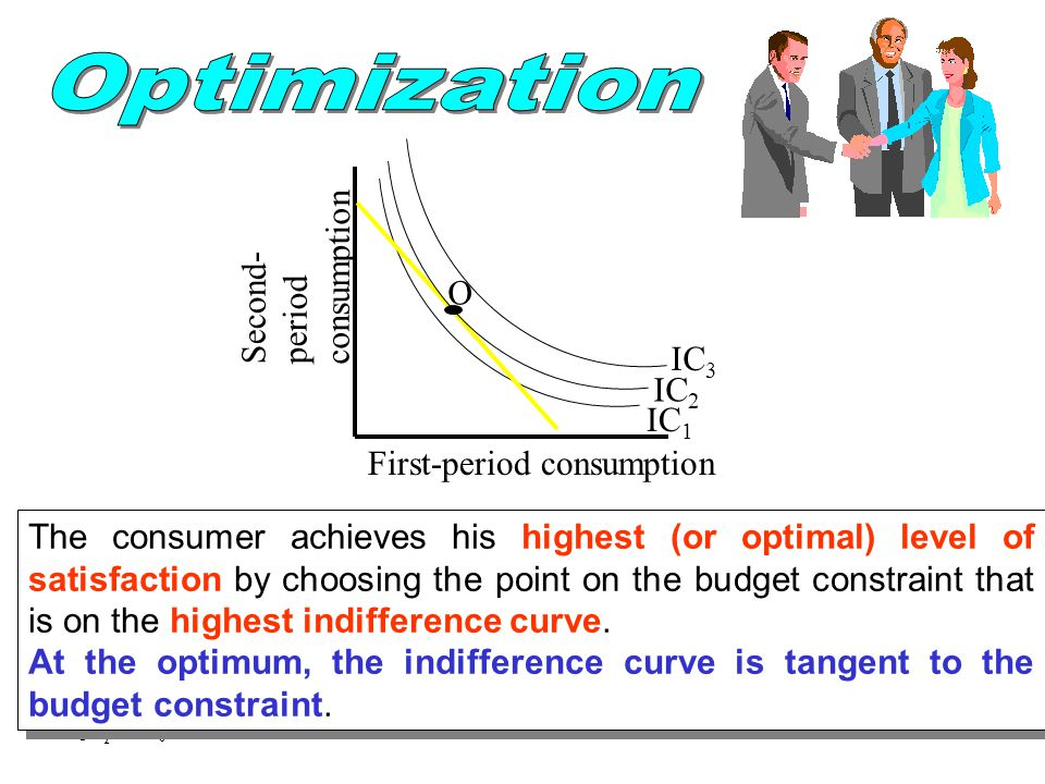 Optimization consumption Second- period O IC3 IC2 IC1