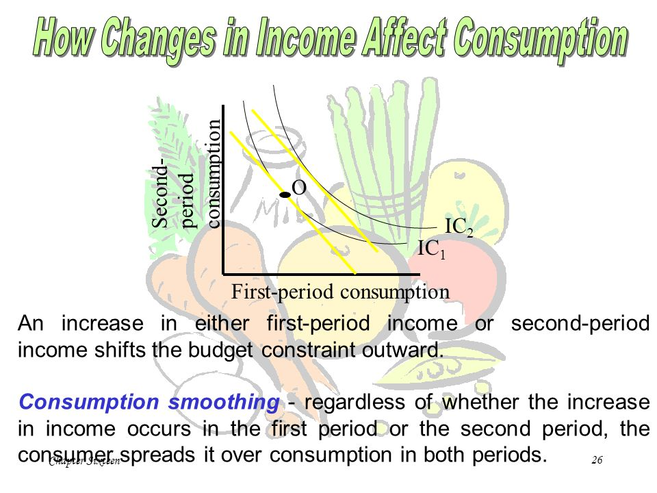 How Changes in Income Affect Consumption