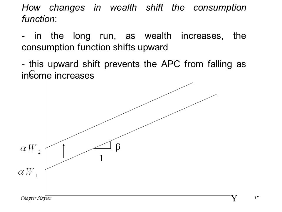 How changes in wealth shift the consumption function:
