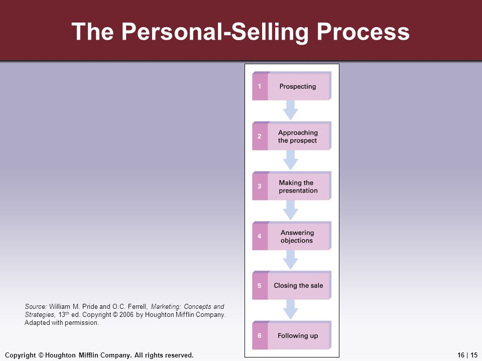 The Personal-Selling Process