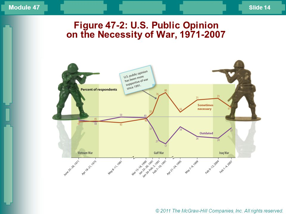 Figure 47-2: U.S. Public Opinion on the Necessity of War, 1971-2007