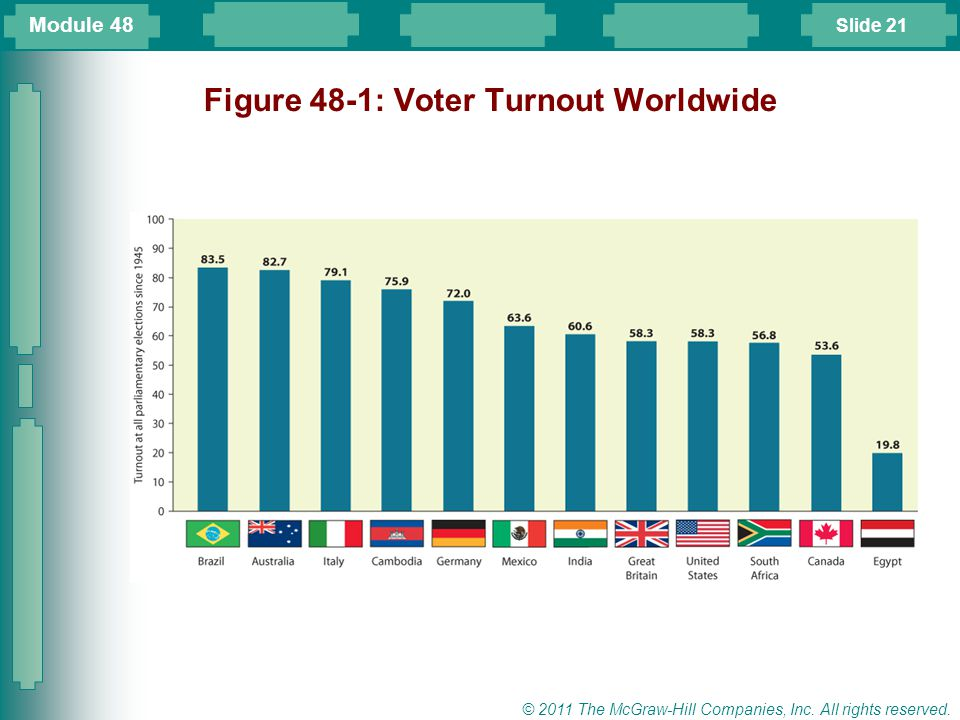 Figure 48-1: Voter Turnout Worldwide