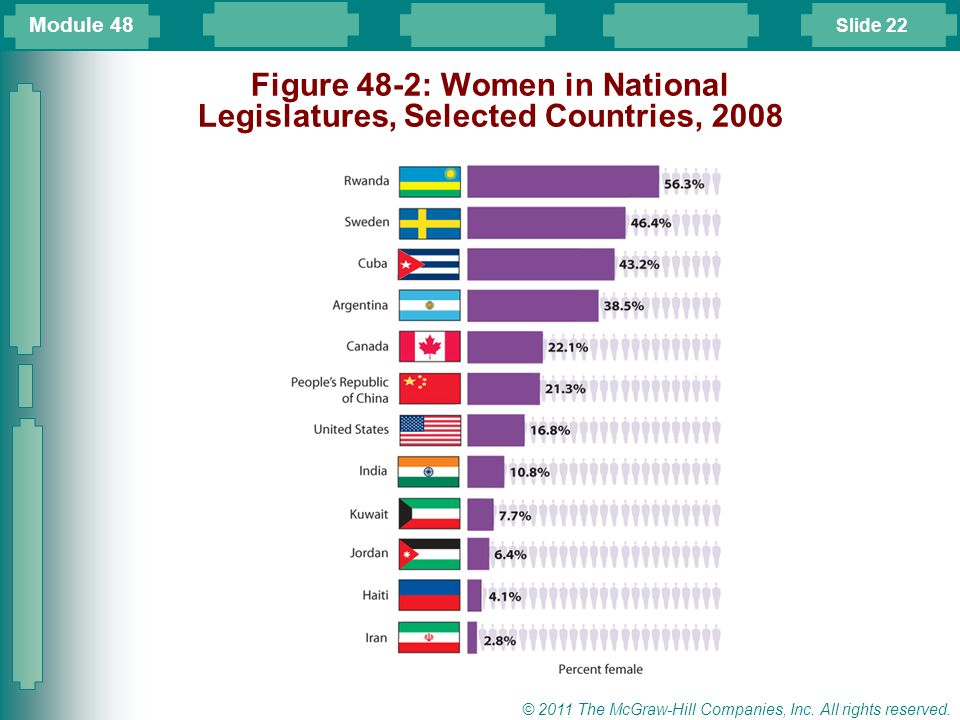 Figure 48-2: Women in National Legislatures, Selected Countries, 2008