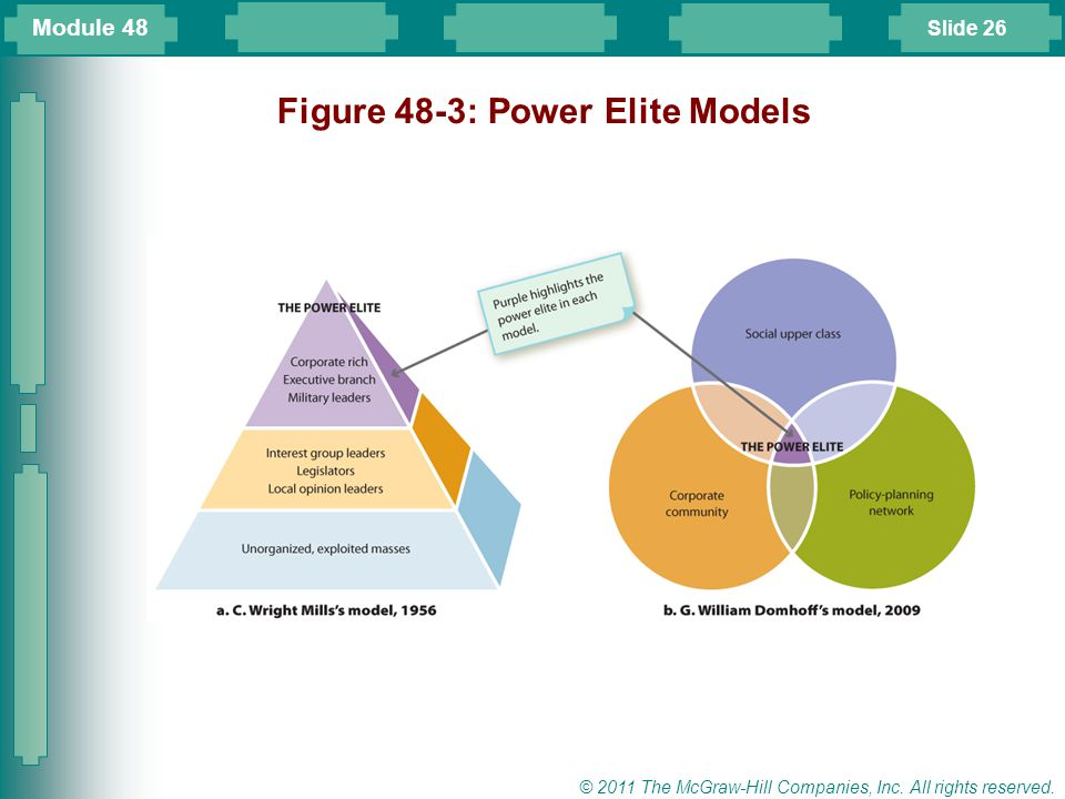 Figure 48-3: Power Elite Models