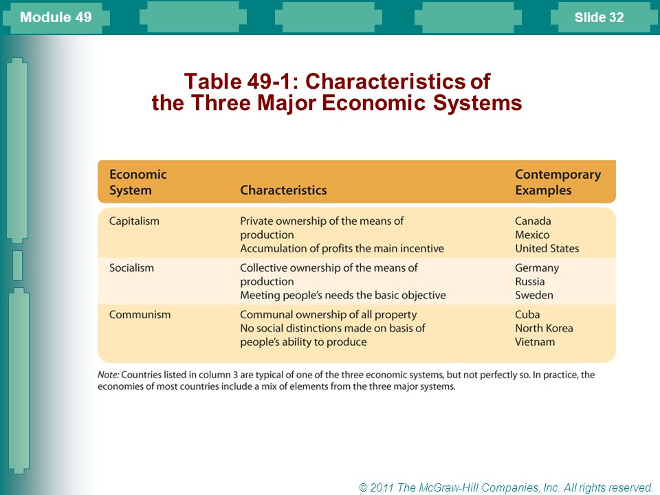 Table 49-1: Characteristics of the Three Major Economic Systems