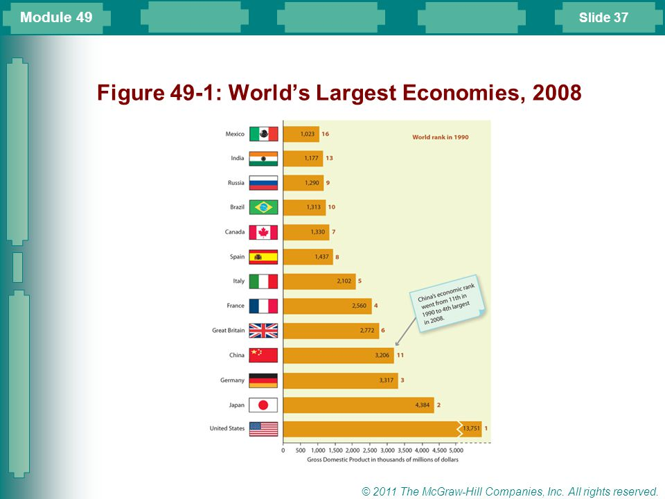 Figure 49-1: World's Largest Economies, 2008