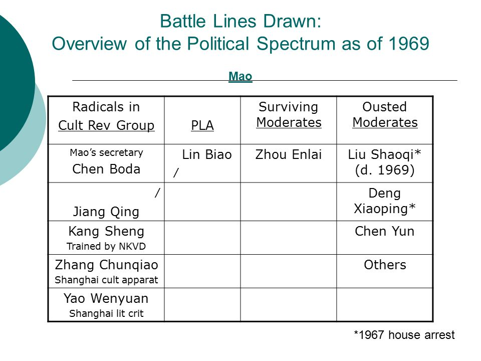 Battle Lines Drawn: Overview of the Political Spectrum as of 1969 Mao