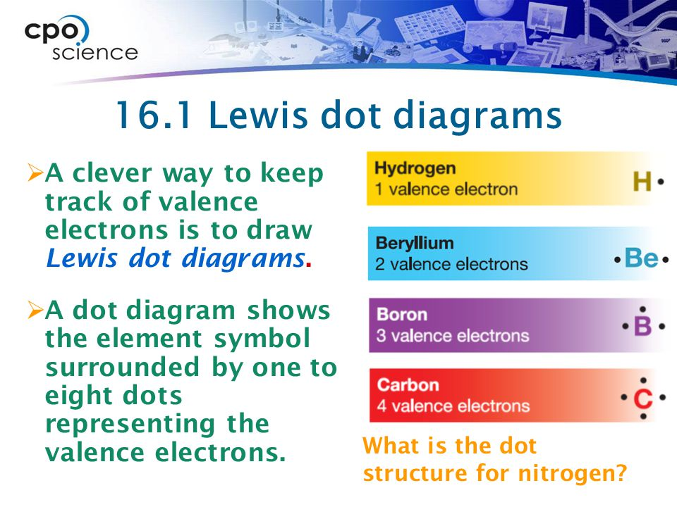 16.1 Lewis dot diagrams A clever way to keep track of valence electrons is to draw Lewis dot diagrams.