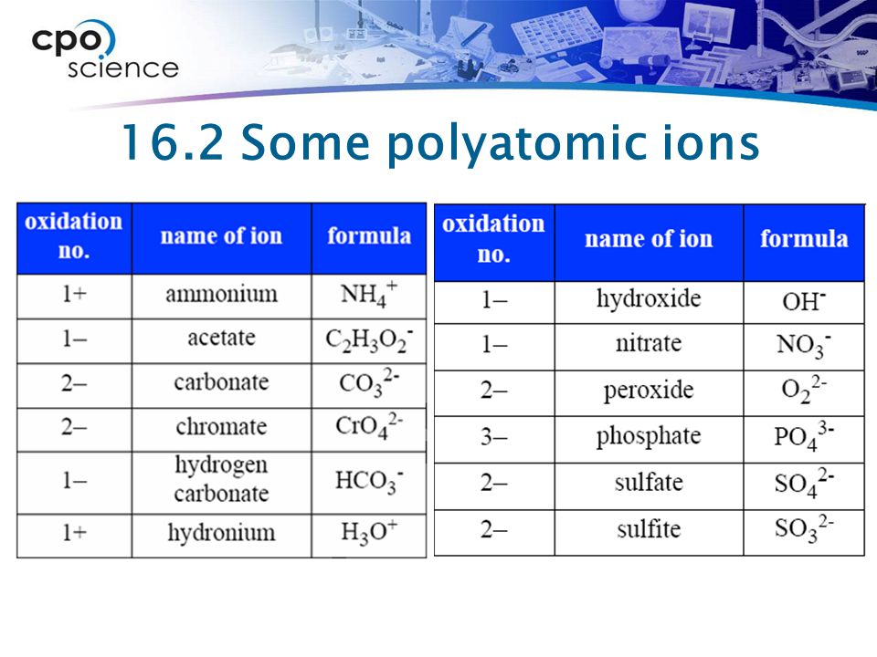 16.2 Some polyatomic ions