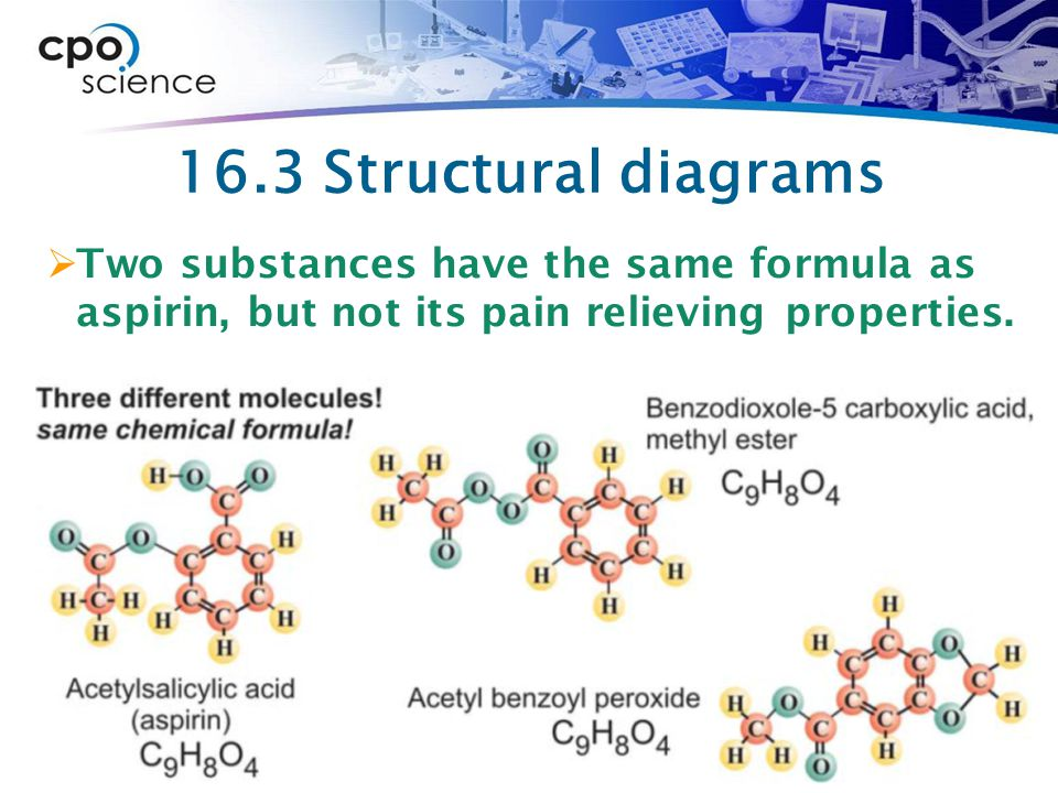 16.3 Structural diagrams Two substances have the same formula as aspirin, but not its pain relieving properties.