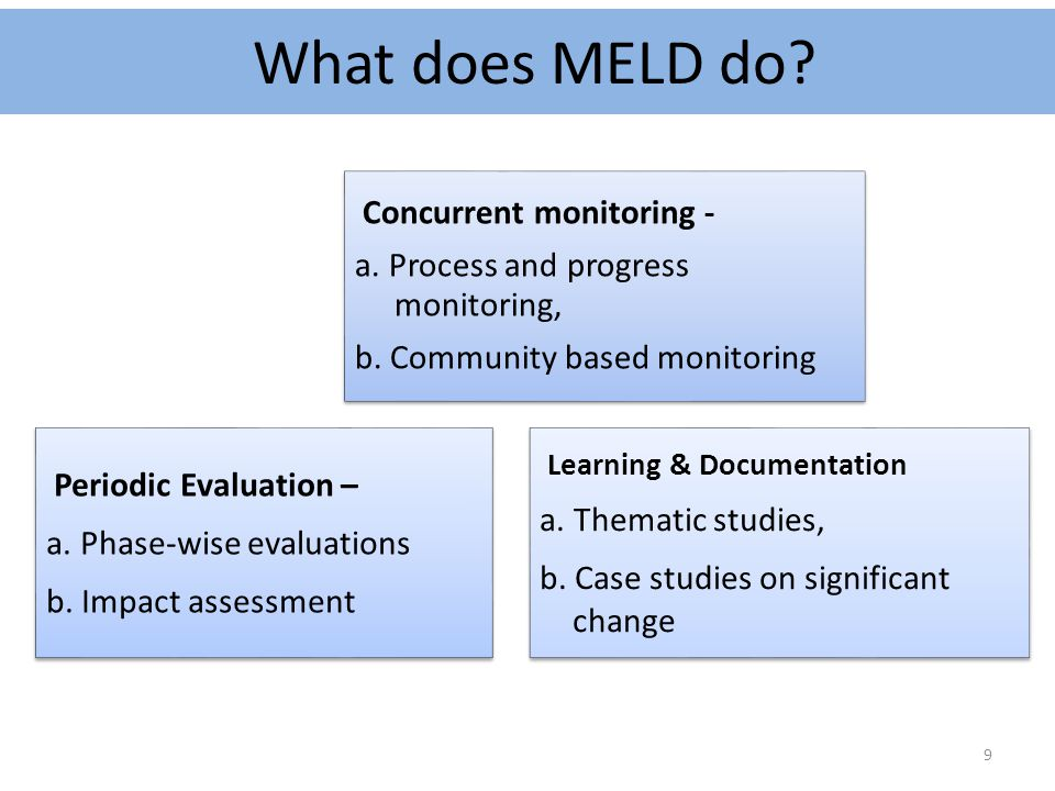 What does MELD do Concurrent monitoring -