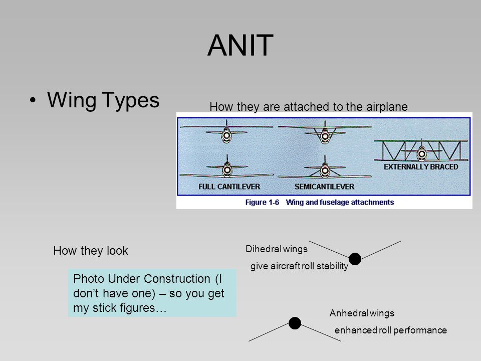 ANIT Wing Types How they are attached to the airplane How they look