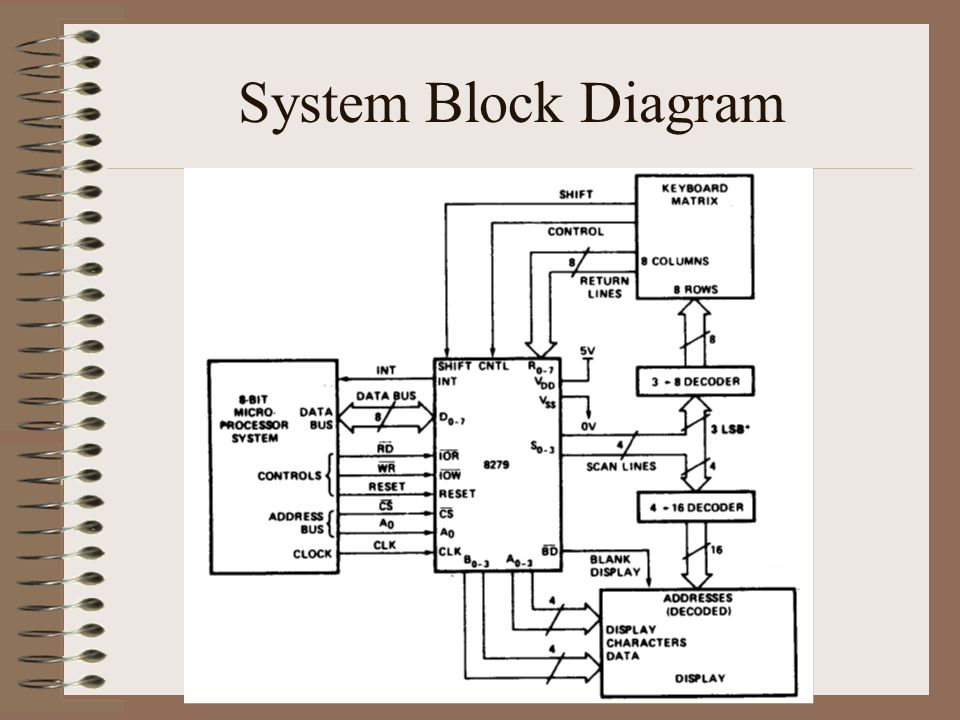 block diagram of keyboard controller programmable keyboard/ display interface: ppt video online ... block diagram of cobalt 60