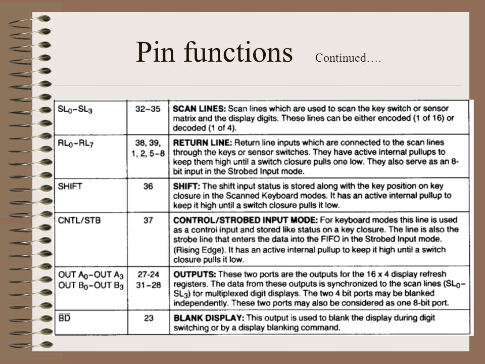 Pin functions Continued….