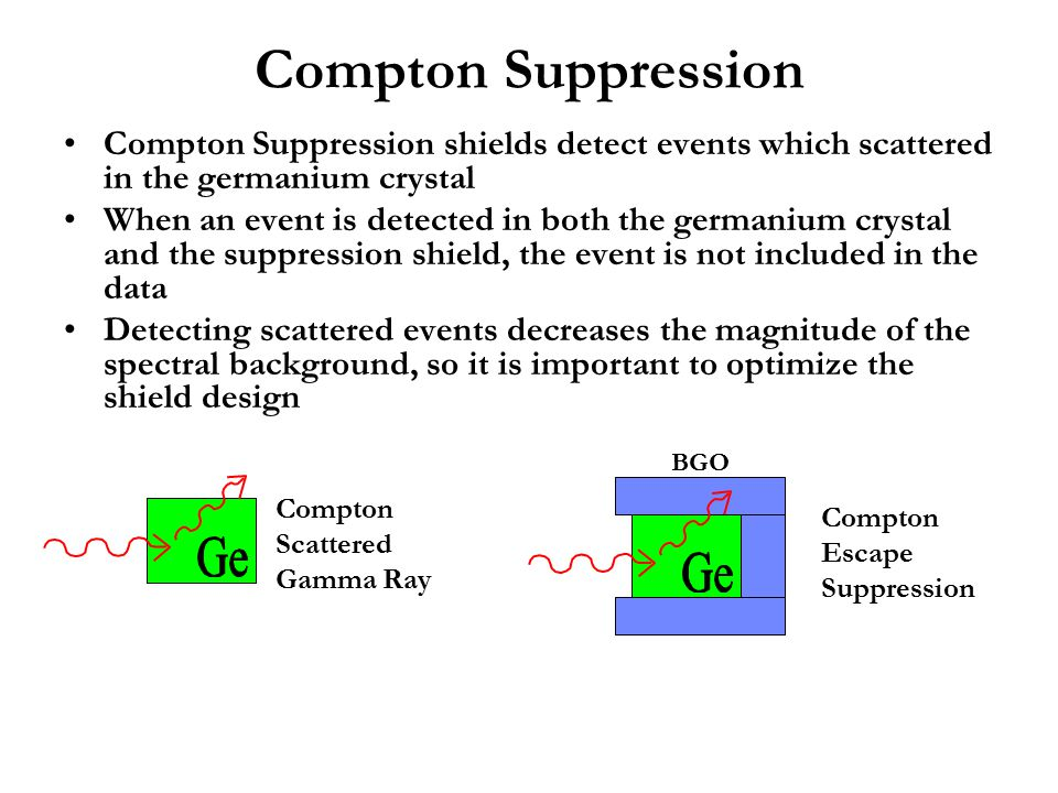 Compton Suppression Compton Suppression shields detect events which scattered in the germanium crystal.