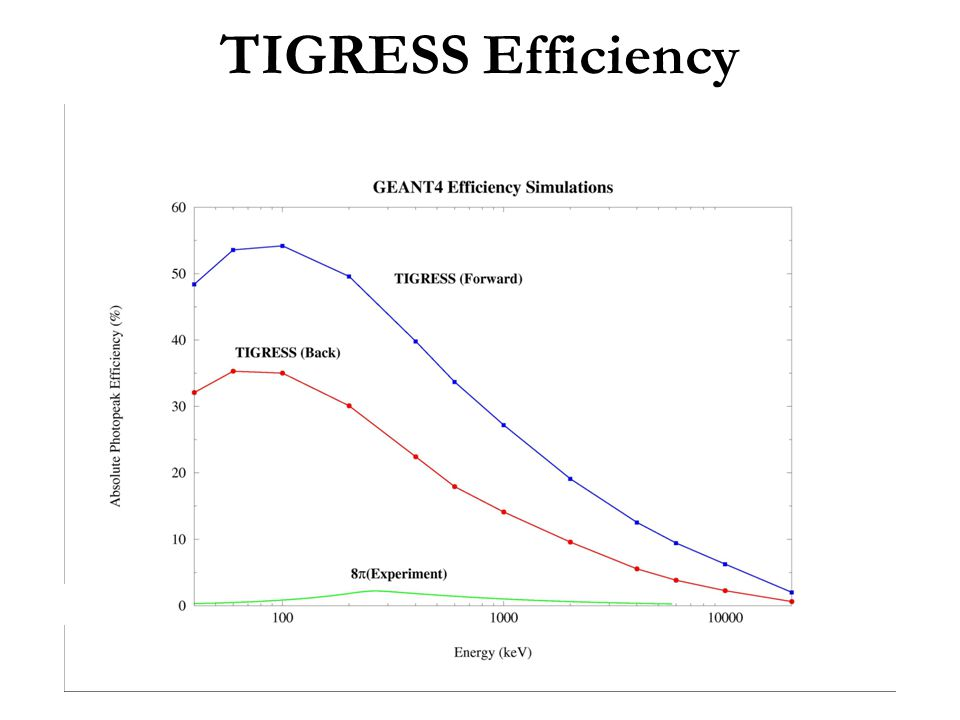 TIGRESS Efficiency Slide after geometry – put in spectrum and explain that we wanted to test the output of the code (and explain gamma ray spectra)