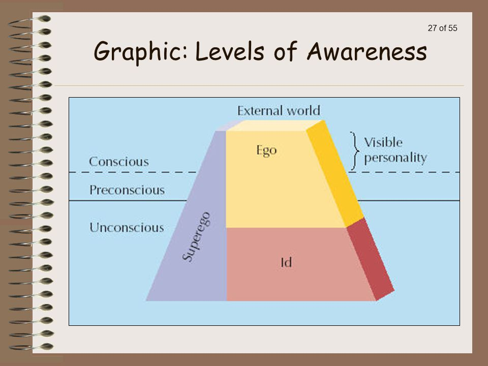 Graphic: Levels of Awareness