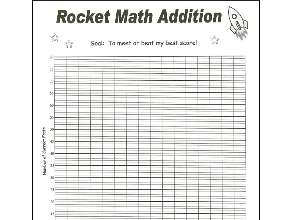 …addition. We are going to make the type of graph that will show us if our scores go up, go down, or stay the same.