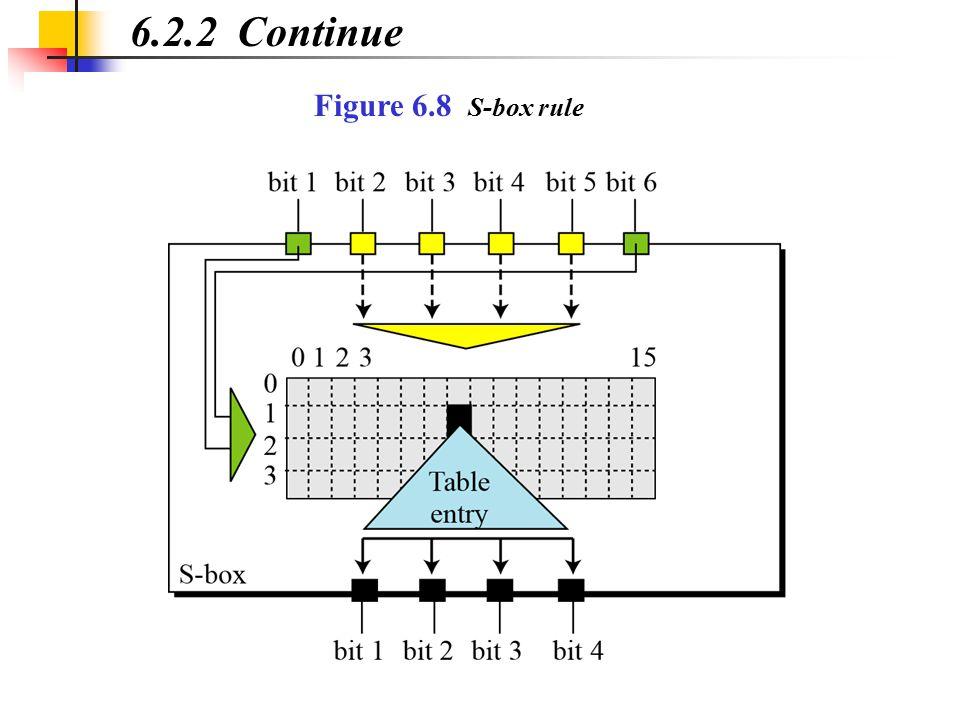 6.2.2 Continue Figure 6.8 S-box rule