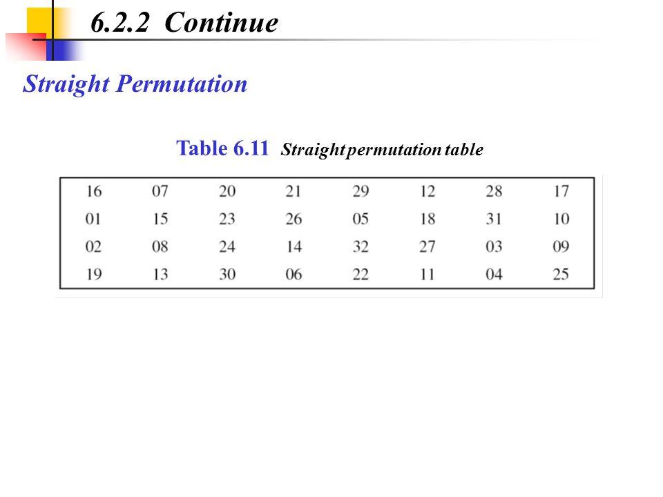 6.2.2 Continue Straight Permutation