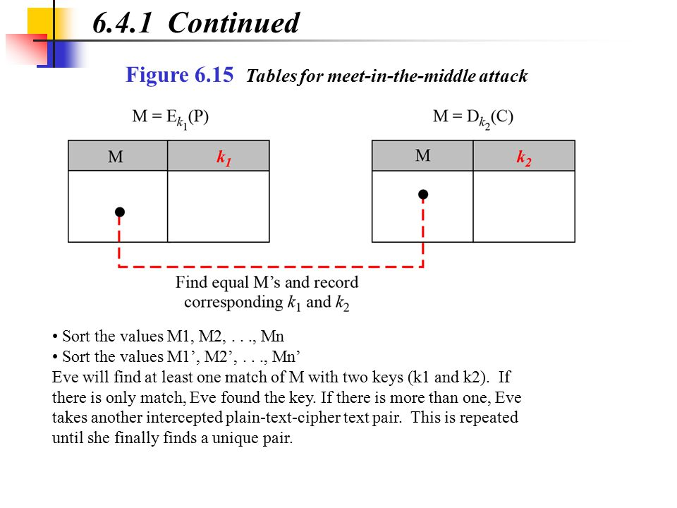 6.4.1 Continued Figure 6.15 Tables for meet-in-the-middle attack