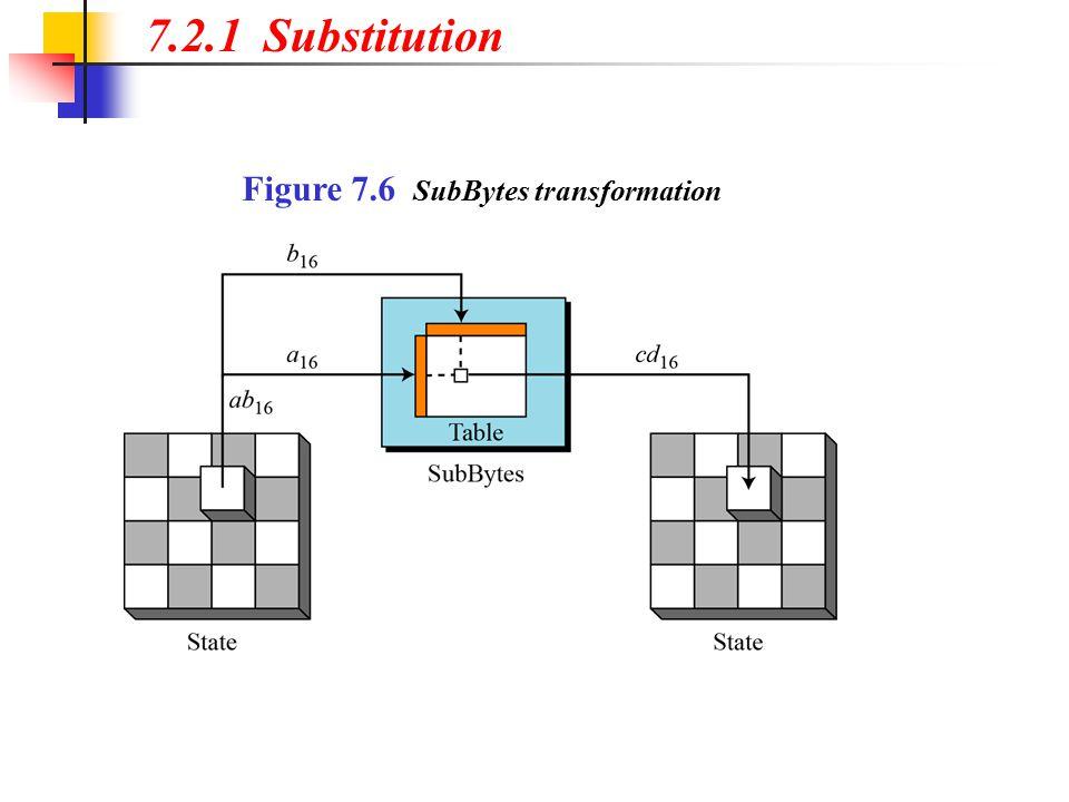 7.2.1 Substitution Figure 7.6 SubBytes transformation