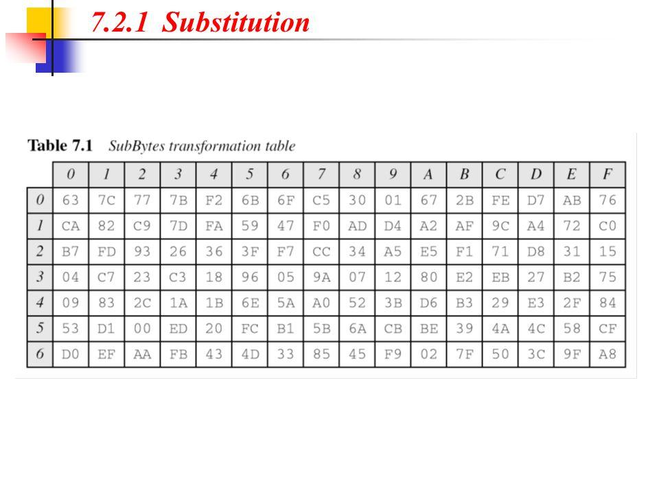 7.2.1 Substitution