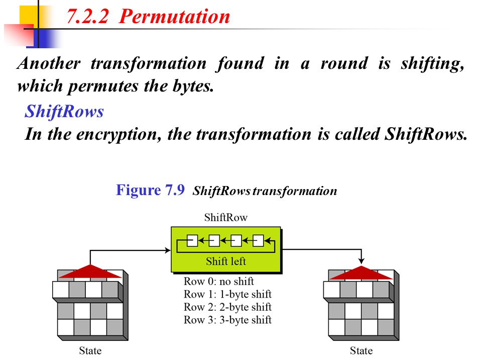 7.2.2 Permutation Another transformation found in a round is shifting, which permutes the bytes. ShiftRows.