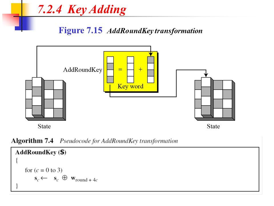 7.2.4 Key Adding Figure 7.15 AddRoundKey transformation
