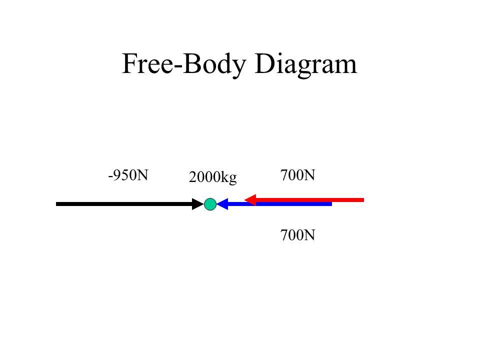 Free-Body Diagram -950N 2000kg 700N 700N