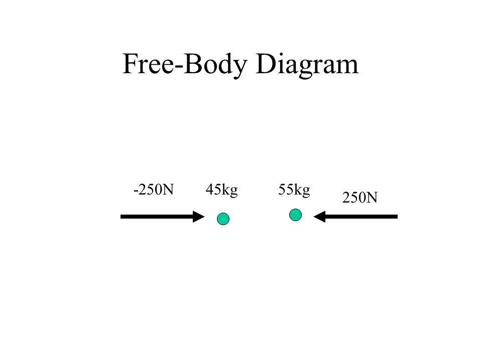 Free-Body Diagram -250N 45kg 55kg 250N