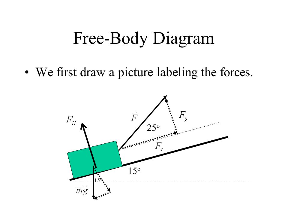 Free-Body Diagram We first draw a picture labeling the forces. 25o 15o