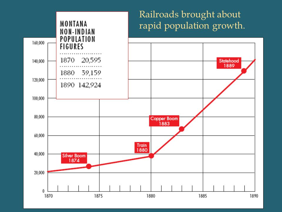 Railroads brought about rapid population growth.