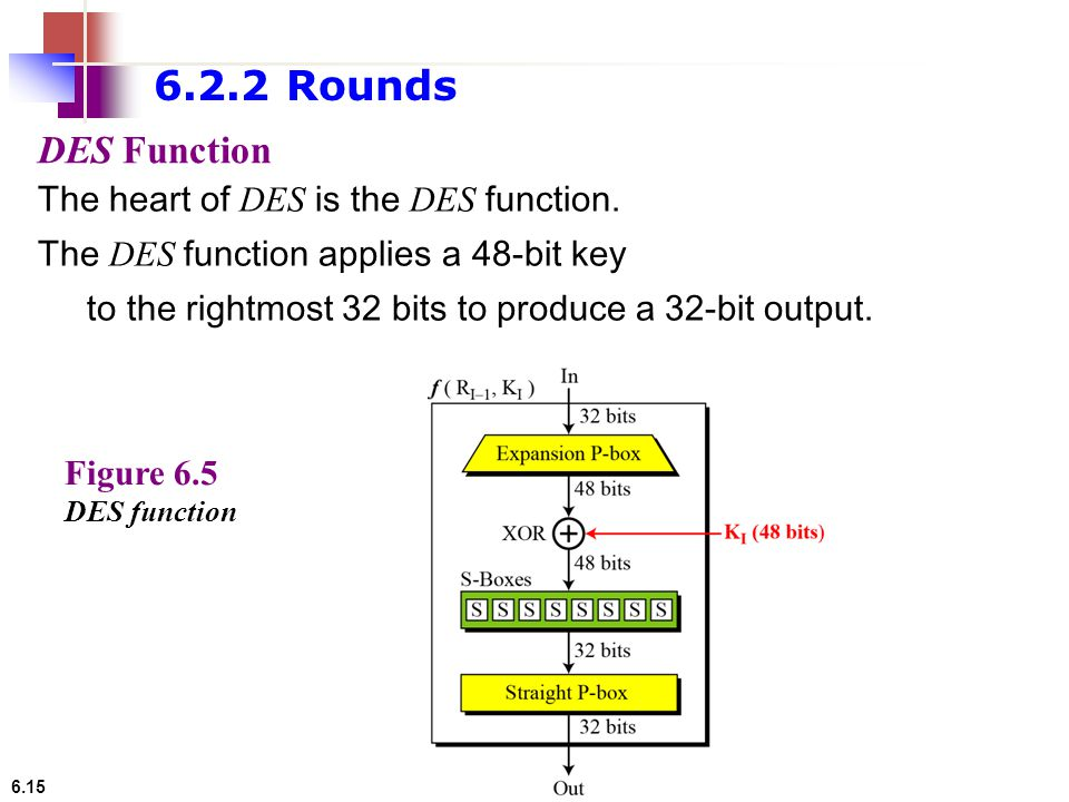 6.2.2 Rounds DES Function The heart of DES is the DES function.