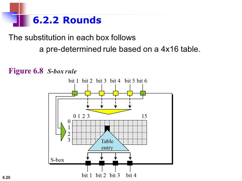 6.2.2 Rounds The substitution in each box follows