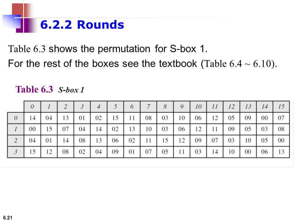 6.2.2 Rounds Table 6.3 shows the permutation for S-box 1.