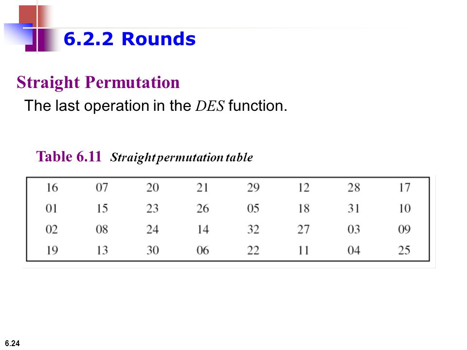 6.2.2 Rounds Straight Permutation