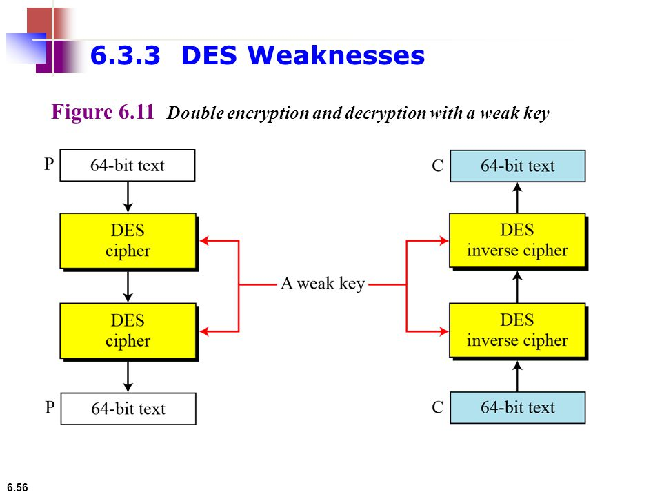 6.3.3 DES Weaknesses Figure 6.11 Double encryption and decryption with a weak key