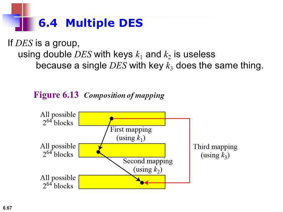 6.4 Multiple DES If DES is a group,