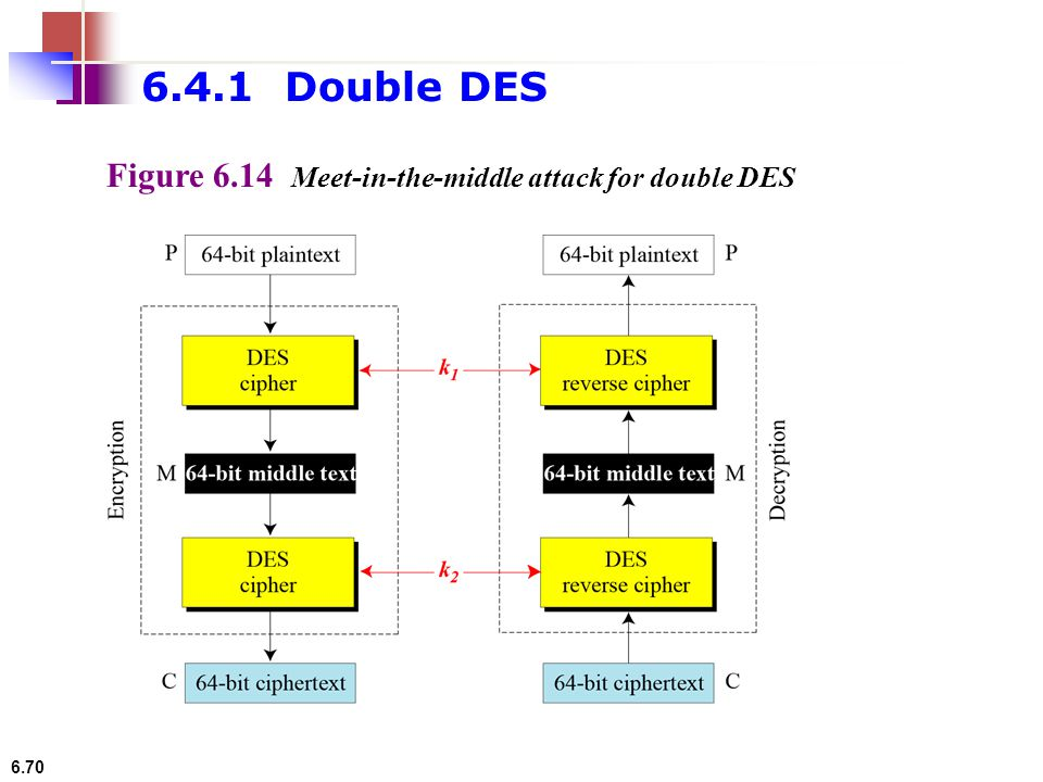 6.4.1 Double DES Figure 6.14 Meet-in-the-middle attack for double DES