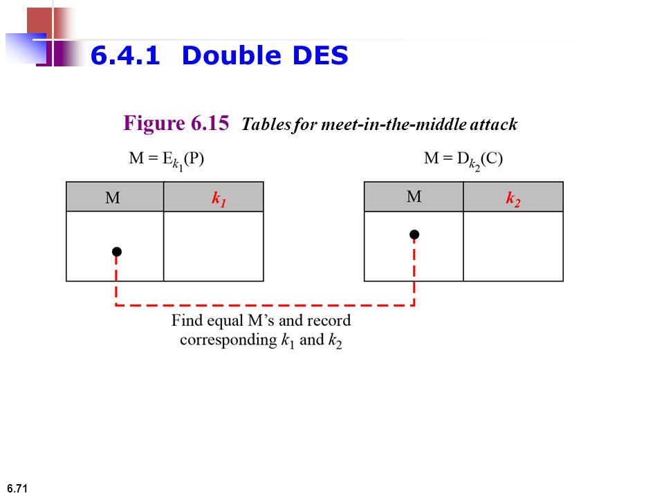 6.4.1 Double DES Figure 6.15 Tables for meet-in-the-middle attack
