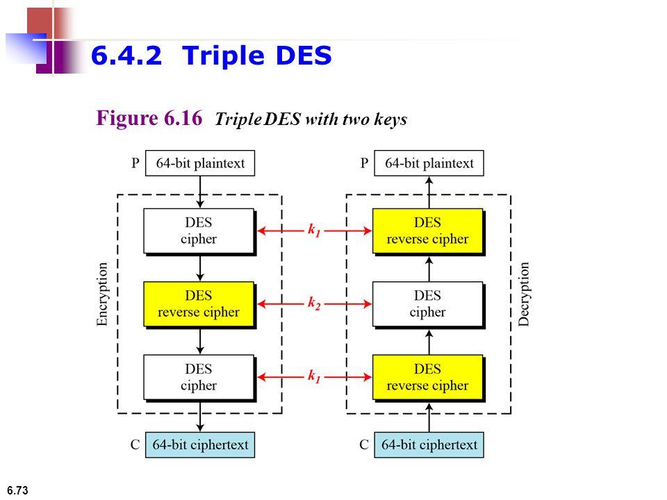 6.4.2 Triple DES Figure 6.16 Triple DES with two keys