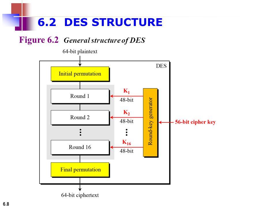 6.2 DES STRUCTURE Figure 6.2 General structure of DES