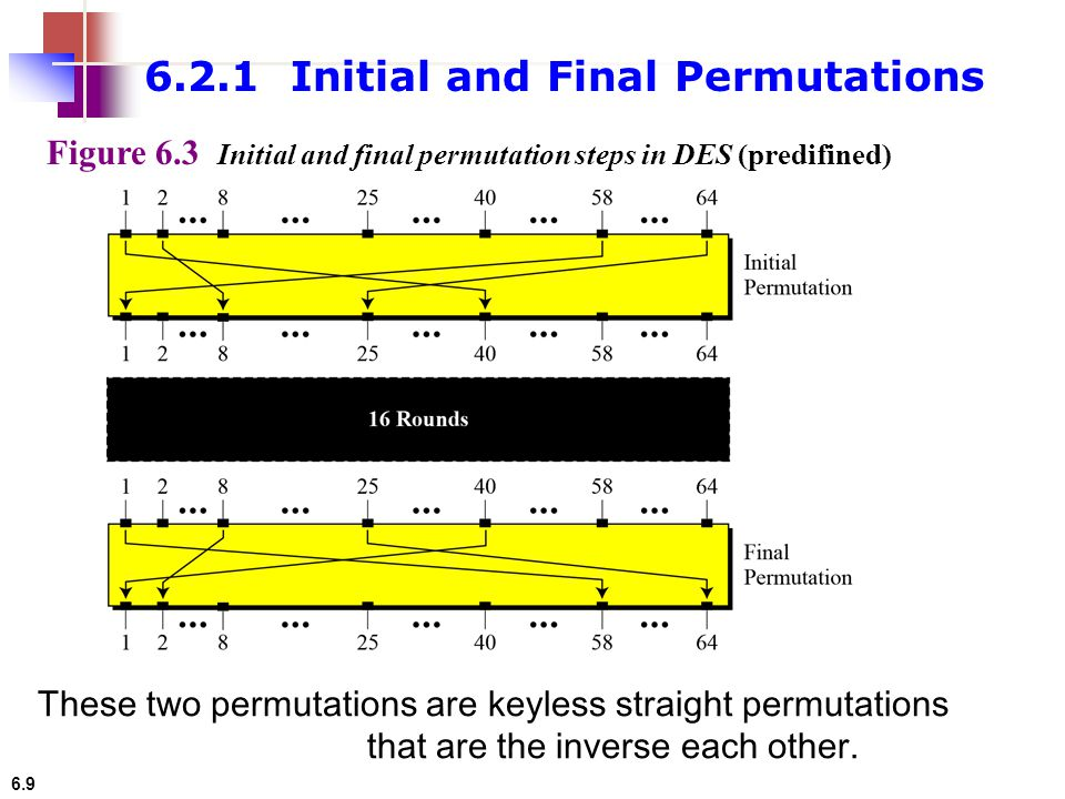 6.2.1 Initial and Final Permutations