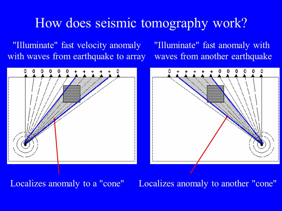 How does seismic tomography work