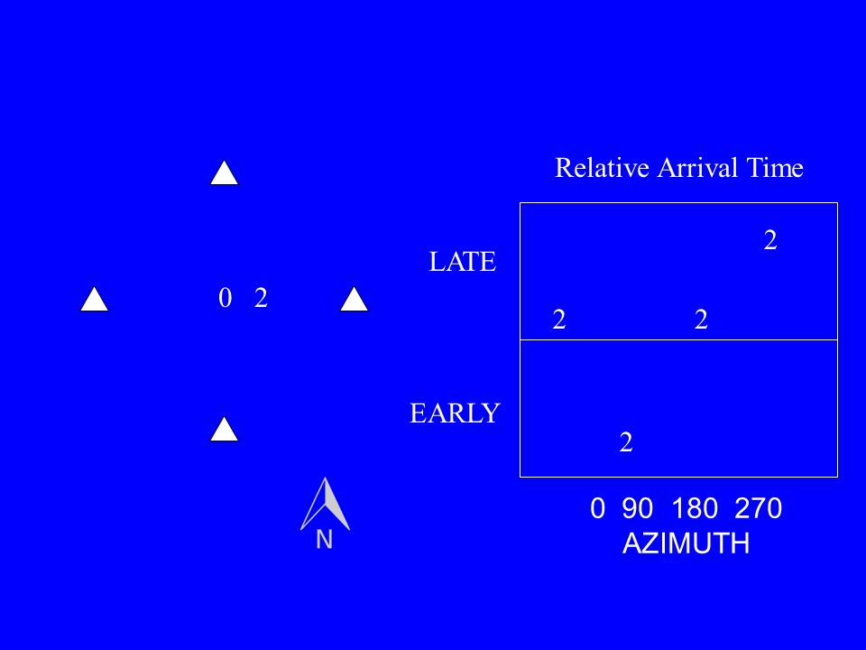 Relative Arrival Time 2 LATE 2 2 2 EARLY 2 0 90 180 270 AZIMUTH