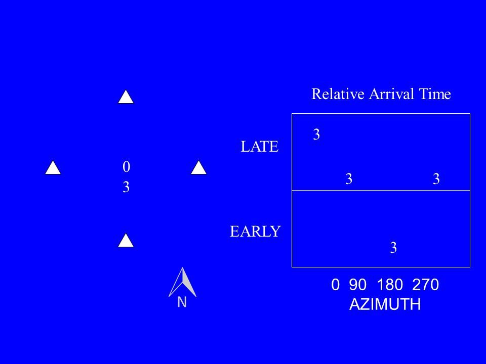 Relative Arrival Time 3 LATE 3 3 3 EARLY 3 0 90 180 270 AZIMUTH