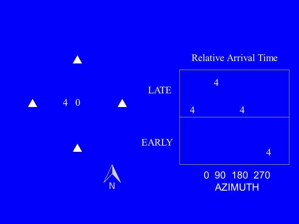 Relative Arrival Time 4 LATE 4 4 4 EARLY 4 0 90 180 270 AZIMUTH
